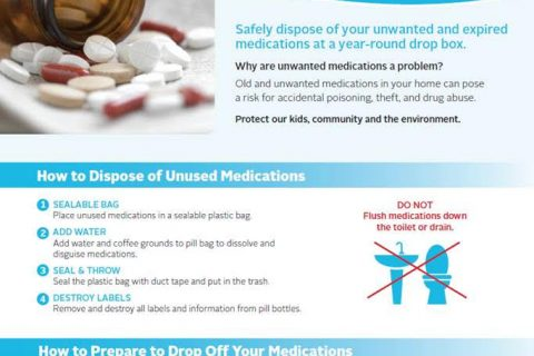 Unwanted medications guidelines